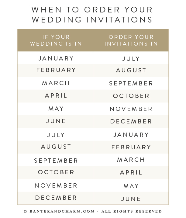 when to order invitations
